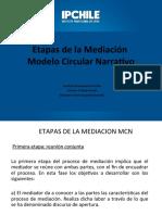 Etapas de ma Mediacion en el Modelo Circular Narrativo_29 Octubre