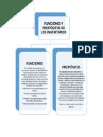 MAPA CONCEPTUAL ADMINISTRACION DE INVENTARIOS