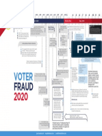 Voter Fraud 2020 - A TimeLine of Improprieties and Propaganda