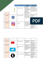 Cuadro Comparativo Sobre La Importancia de Las Redes Sociales y Sus Aplicaciones en El Marketing Digital