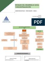 Buzon de entrega No. 1 Teorias y Enfoque Desarrollo local y Desc.pdf