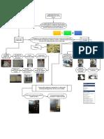 Proceso de Fabricacion de envases biodegradables de caña de azucar