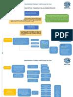 Funciones de La Administracion de Empresas