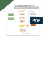 FLUJOGRAMA y mapa de procesos 13-14