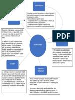 MAPA CONCEPTUAL F. QUIMICO PDF