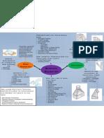 Pedagogic Topic Analysis of Surface Geometry