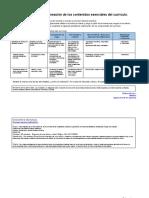 Identificación y Planeación de los contenidos esenciales del currículo (1)