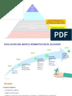 Normativa Ambiental- Ecuador