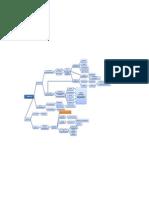 Mapa diagnostico