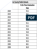 Fauquier County Public Schools Graduation Rates 2020
