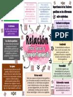 Mapa mental de los genes y el comportamiento..pdf