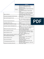 FMCG Lists (Bangalore)