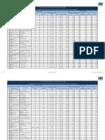 c) Remuneración mensual por puesto (1)