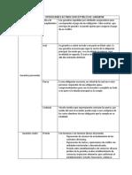 CLASIFICADOR DE OPERACIONES ACTIVAS SUSCEPTIBLES DE GARANTIA- Shirley
