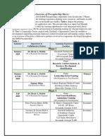 overview of preceptorship site