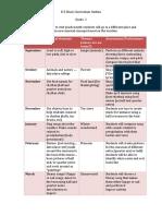 curriculum outline