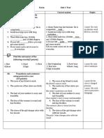 7th Form Unit 1 Test 2020