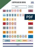 Rev01 PROCESO CERTIFICADO DE VENTAS.pdf