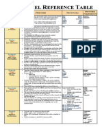 OSI Model Reference Table
