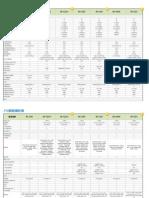 產品比較表(PTZ網路攝影機)_20110209