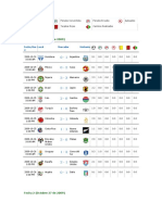 Resultados Mundial Sub17 Nigeria 2009