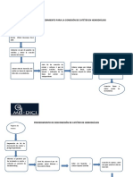 Flujograma de conexion de catéter.docx