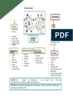 infografia Hardware y Software