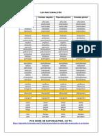 1604804238149_Nationalities.pdf