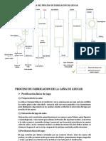 ESQUEMA DEL PROCESO DE FABRICACION DE AZUCAR