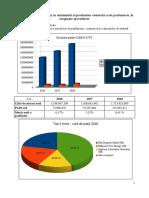 Analiza de piata - Produse cosmetice