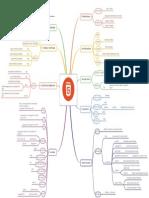 Carte mentale pour les formulaires  HTML5