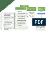 estructura de la norma juridica mapa conceptual