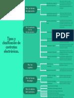Emmanuel_704A_Tipos y clasificación de contratos electrónicos.