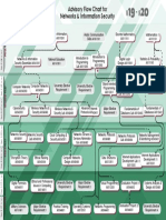 NIS_Advisory_Flow_Chart.pdf