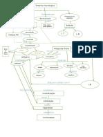 imunologia mapa conceitual