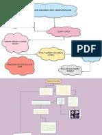 trabajo de biologia act 9 diagrama