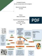 Mapa Mental-conceptos basico de la investigacion