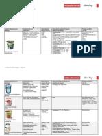 Postivliste Lebensmittel ohne Aromastoffe