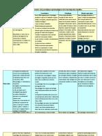 cuadro comparativo - Paradigmas epistemológicos de la investigación científica.