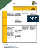 CUADRO COMPARATIVO COMUNICACION VERVAL Y NO VERVAL .pdf