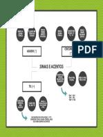 Mapa mental acentos e sinais gráficos