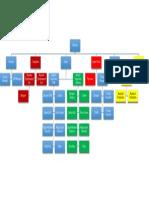 Orgnaizaton Chart