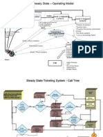 Incident Mgmt & Support Call Flow
