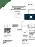 MAPA CONCEPTUAL SISTEMA INTEGRADO DE GESTION DE CALIDAD Y AMBIENTAL