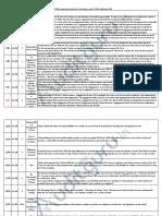 Top 250 Questions CA Final Audit (Old & New)(2).pdf
