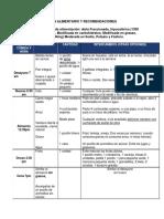 Plan alimentario y recomendaciones