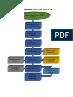 flujograma proceso de producccion