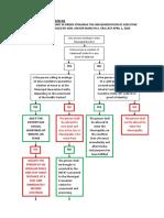 IATF-Advisory-No.-1-Border-Control-Flowchart