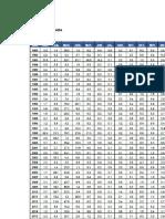 1. distribuciones  probabilísticas para analizar cual distribución se ajusta mas, para realizar el calculo hidrológico
