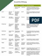 Cannabis Terpen Profile und ihre Wirkung